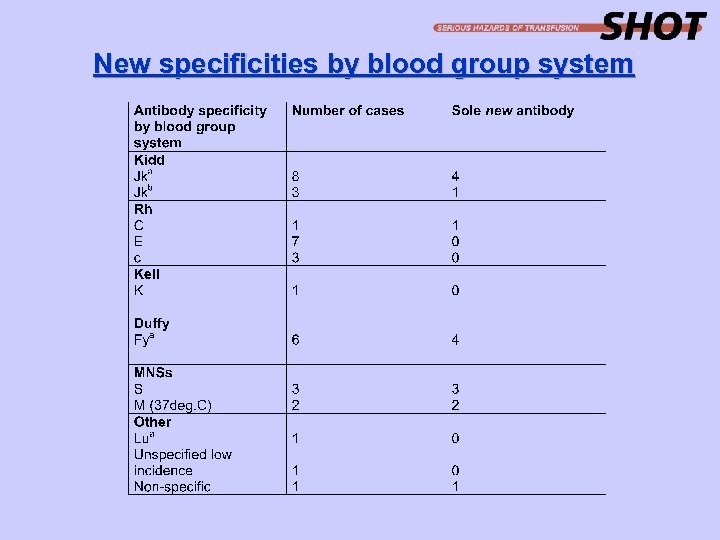 New specificities by blood group system