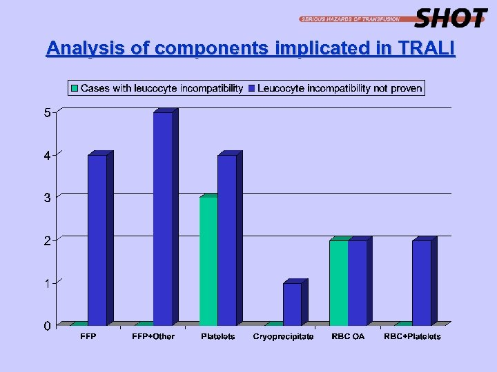 Analysis of components implicated in TRALI