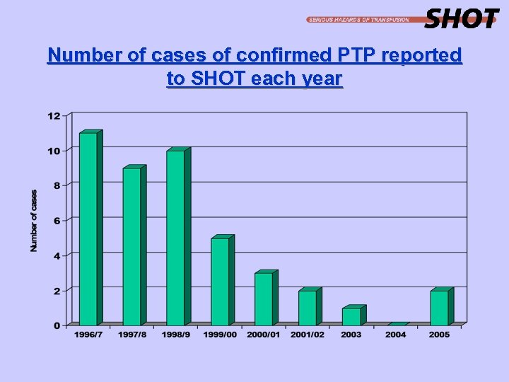 Number of cases of confirmed PTP reported to SHOT each year