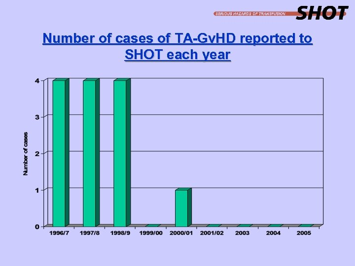 Number of cases of TA-Gv. HD reported to SHOT each year