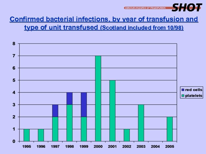 Confirmed bacterial infections, by year of transfusion and type of unit transfused (Scotland included
