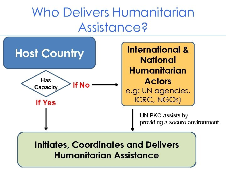Who Delivers Humanitarian Assistance? Host Country Has Capacity If Yes If No International &