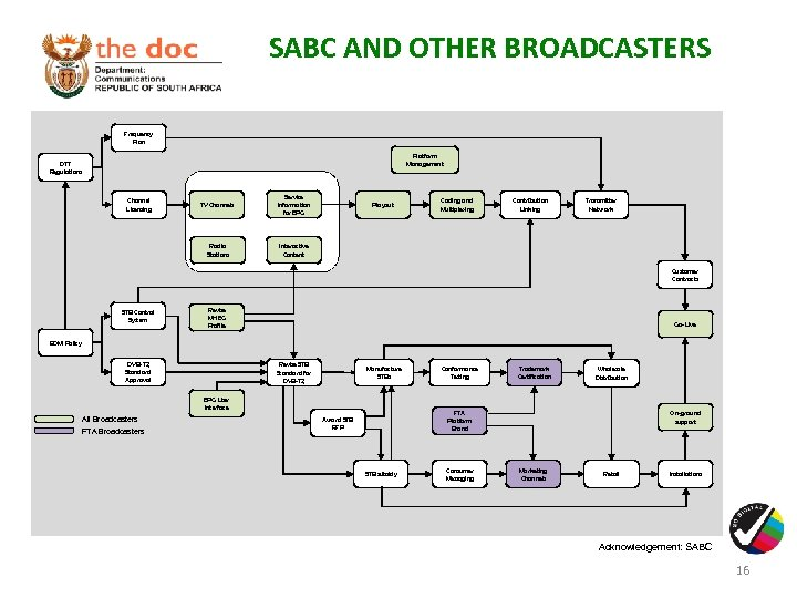 SABC AND OTHER BROADCASTERS Frequency Plan Platform Management DTT Regulations TV Channels Service Information