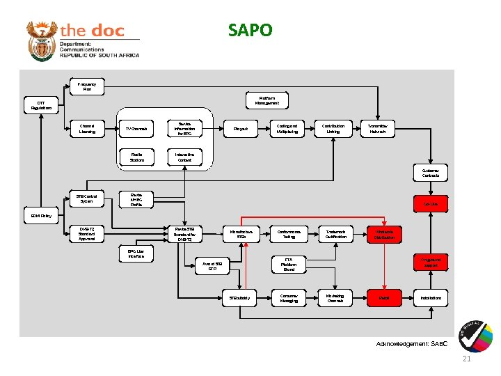 SAPO Frequency Plan Platform Management DTT Regulations TV Channels Service Information for EPG Radio