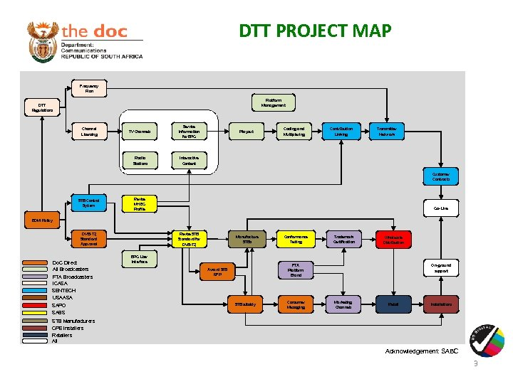 DTT PROJECT MAP Frequency Plan Platform Management DTT Regulations TV Channels Service Information for