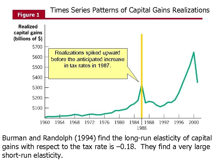 Figure 1 Times Series Patterns of Capital Gains Realizations spiked upward before the anticipated