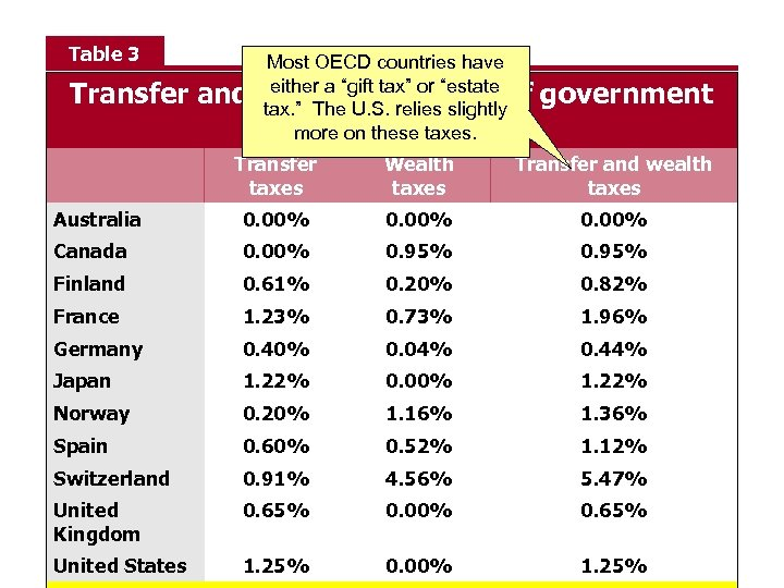 "Table 3 Transfer and Most OECD countries have either a ""gift tax"" or wealth."