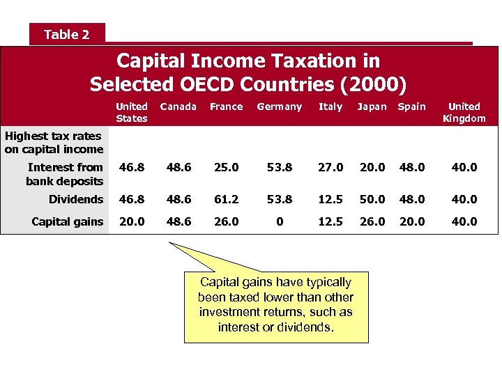 Table 2 Capital Income Taxation in Selected OECD Countries (2000) United States Canada France