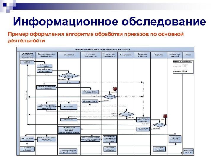 Информационное обследование Пример оформления алгоритма обработки приказов по основной деятельности