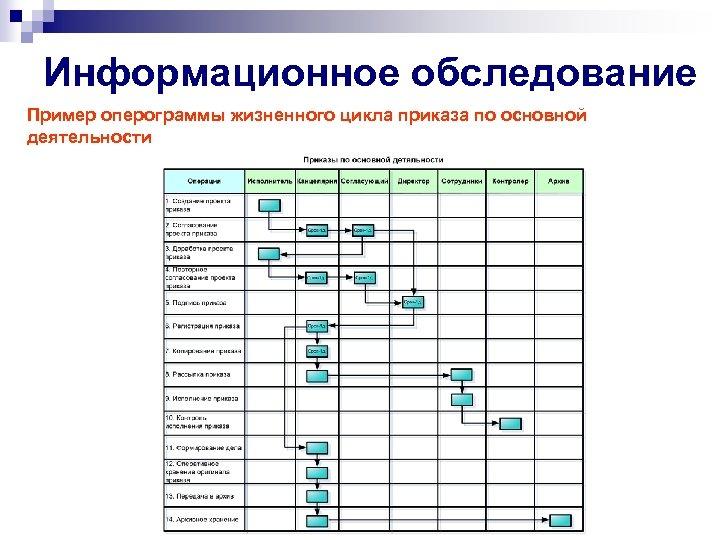Информационное обследование Пример оперограммы жизненного цикла приказа по основной деятельности