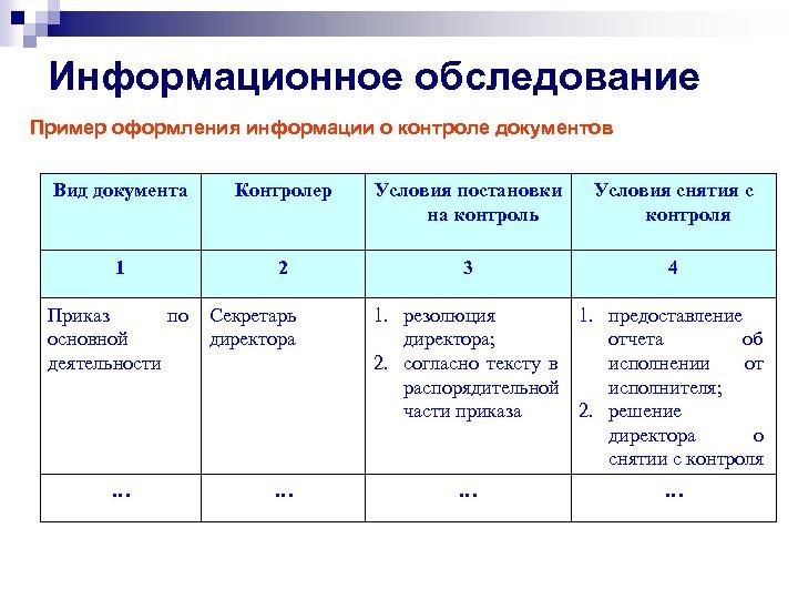 Информационное обследование Пример оформления информации о контроле документов Вид документа Контролер Условия постановки на
