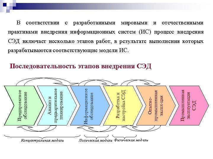 В соответствии с разработанными мировыми и отечественными практиками внедрения информационных систем (ИС) процесс внедрения