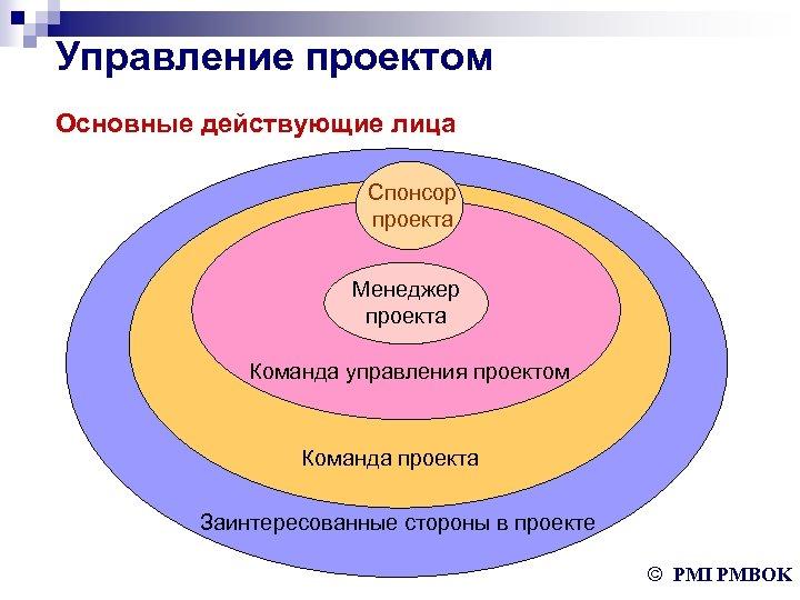 Управление проектом Основные действующие лица Спонсор проекта Менеджер проекта Команда управления проектом Команда проекта