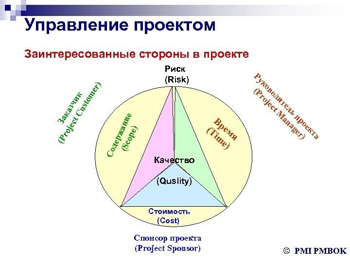 Управление проектом Заинтересованные стороны в проекте Со дер (Sc жани ope е ) er)