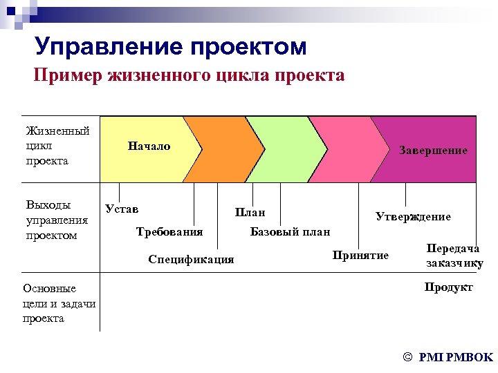 Управление проектом Пример жизненного цикла проекта Жизненный цикл проекта Выходы управления проектом Начало Устав