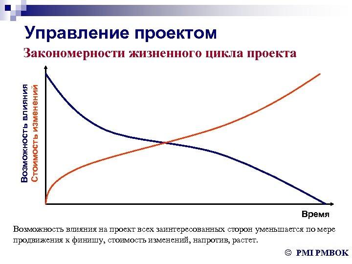 Управление проектом Возможность влияния Стоимость изменений Закономерности жизненного цикла проекта Время Возможность влияния на