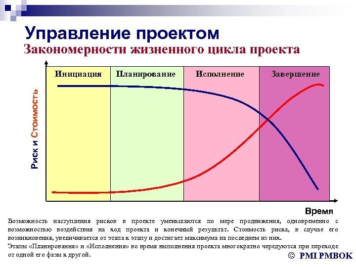 Управление проектом Закономерности жизненного цикла проекта Планирование Исполнение Завершение Риск и Стоимость Инициация Время
