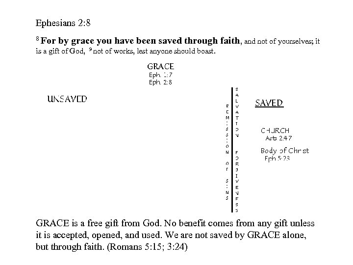 Ephesians 2: 8 8 For by grace you have been saved through faith, and