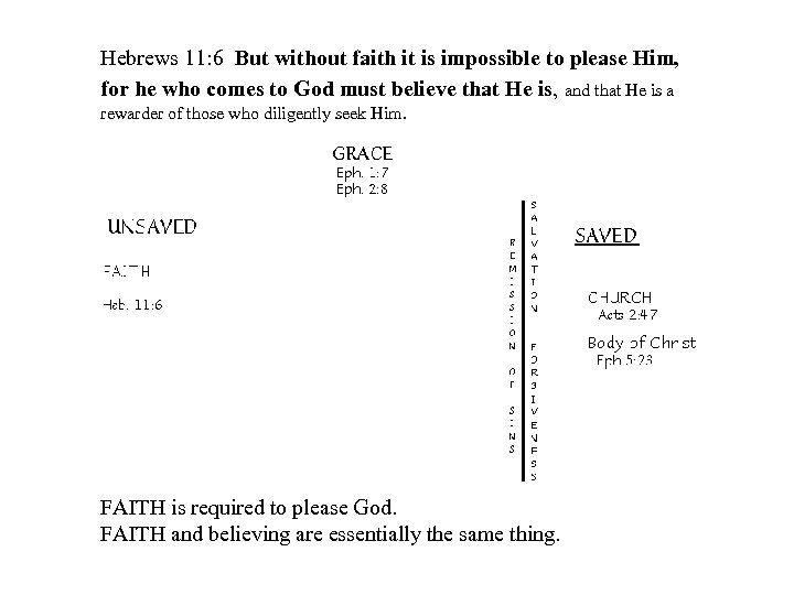 Hebrews 11: 6 But without faith it is impossible to please Him, for he