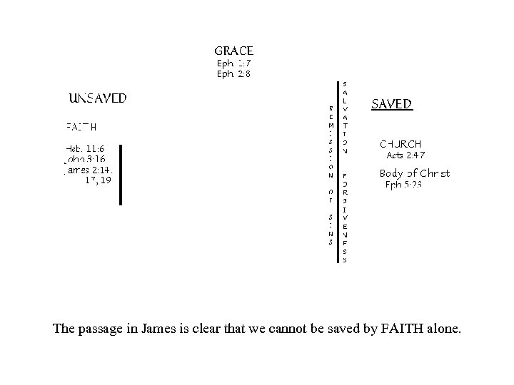 The passage in James is clear that we cannot be saved by FAITH alone.