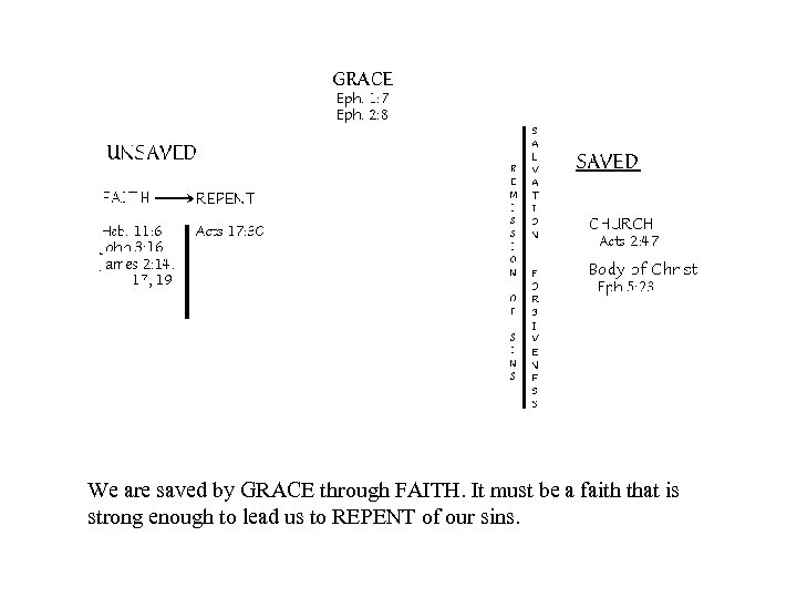 We are saved by GRACE through FAITH. It must be a faith that is