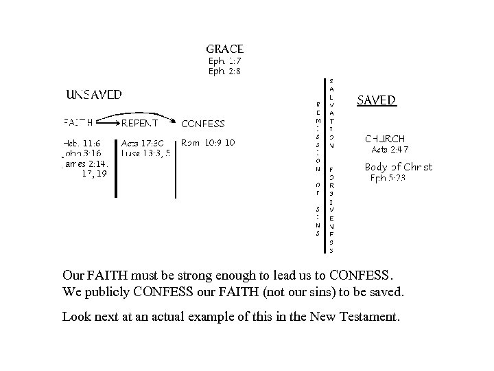 Our FAITH must be strong enough to lead us to CONFESS. We publicly CONFESS