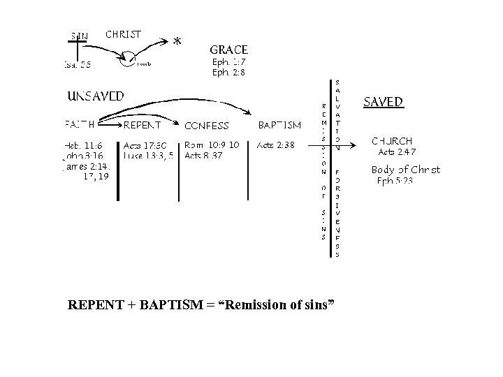 "REPENT + BAPTISM = ""Remission of sins"""