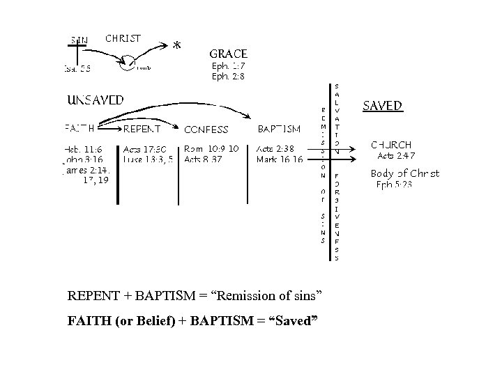 """REPENT + BAPTISM = """"Remission of sins"""" FAITH (or Belief) + BAPTISM = """"Saved"""""""