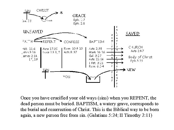 Once you have crucified your old ways (sins) when you REPENT, the dead person