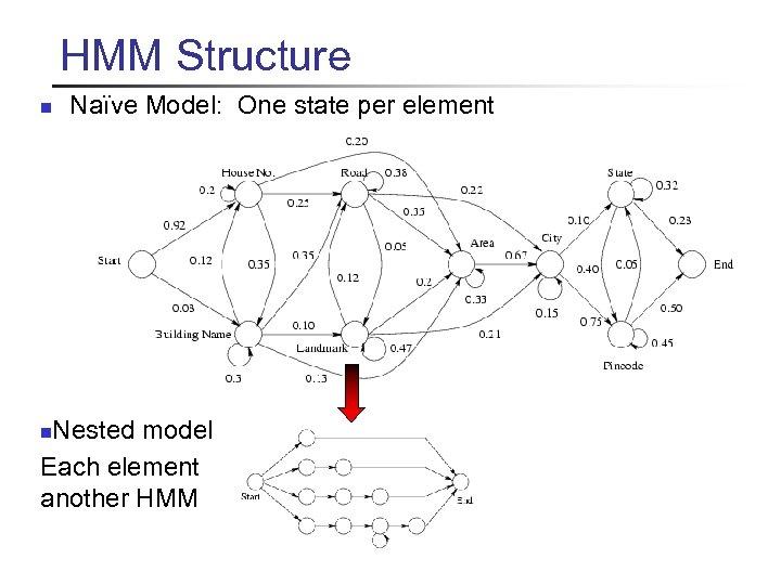 HMM Structure n Naïve Model: One state per element … Mahatma Gandhi Road Near