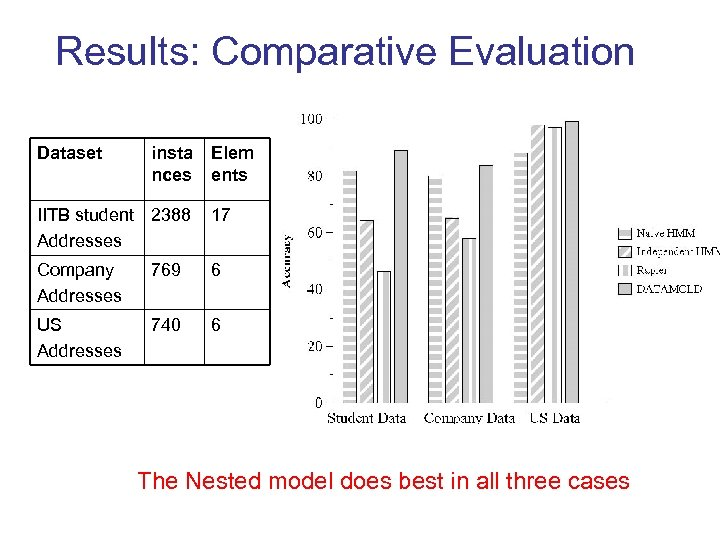 Results: Comparative Evaluation Dataset insta nces Elem ents IITB student 2388 Addresses 17 Company
