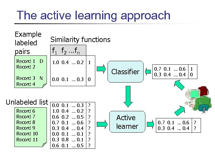 The active learning approach Example labeled pairs Similarity functions f 1 f 2 …fn