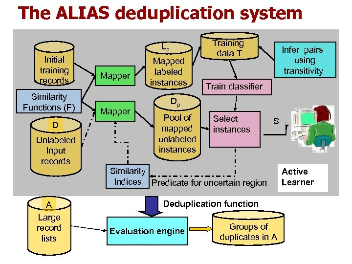 The ALIAS deduplication system Lp Initial training records Similarity Functions (F) D Unlabeled Input
