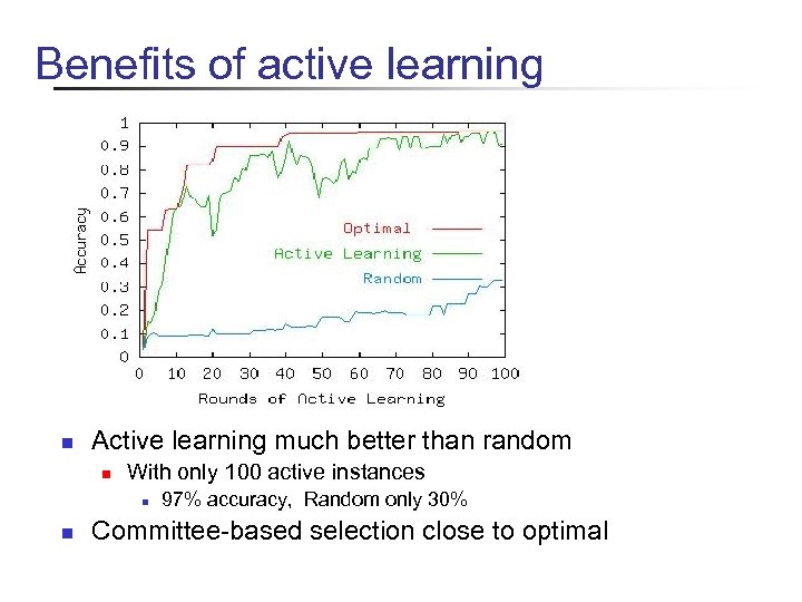 Benefits of active learning n Active learning much better than random n With only
