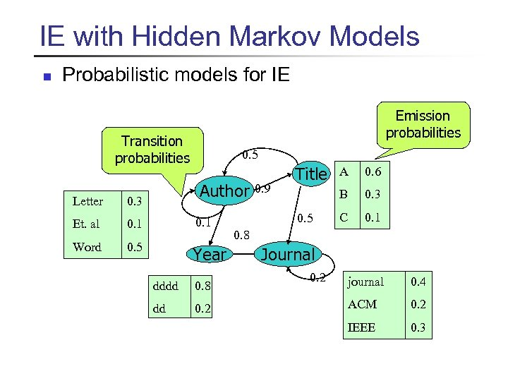 IE with Hidden Markov Models n Probabilistic models for IE Emission probabilities Transition probabilities