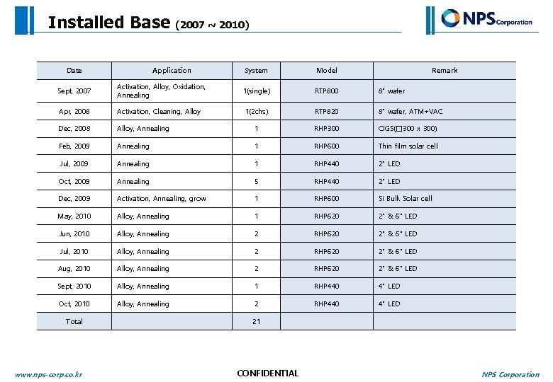 "Installed Base Date (2007 ~ 2010) Application System Model Remark 1(single) RTP 800 8"""