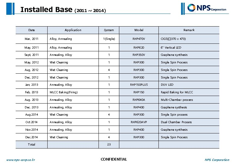 Installed Base Date (2011 ~ 2014) Application System Model Remark Mar, 2011 Alloy, Annealing