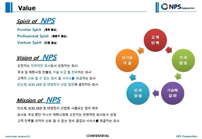 Value Spirit of NPS Frontier Spirit (개척 정신) Professional Spirit Venture Spirit Vision of
