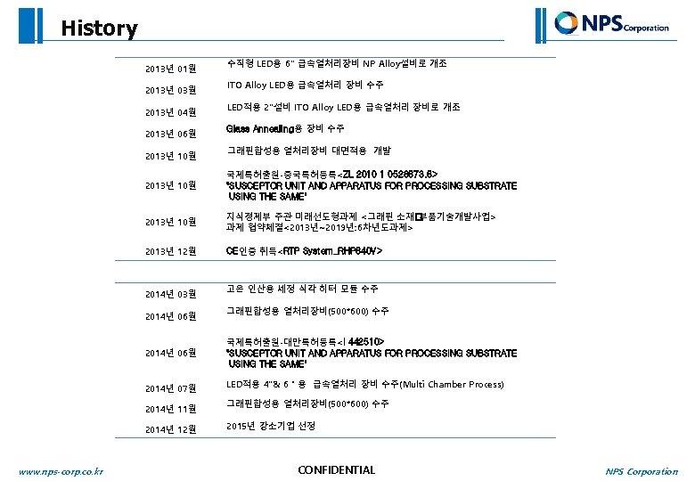 History 2013년 01월 2013년 03월 2013년 04월 2013년 06월 2013년 10월 수직형 LED용 6