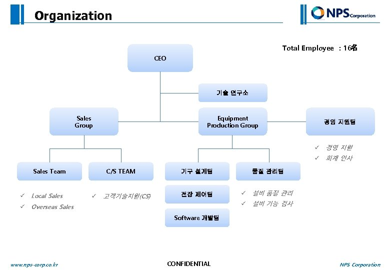 Organization Total Employee : 16名 CEO 기술 연구소 Sales Group Equipment Production Group 경영