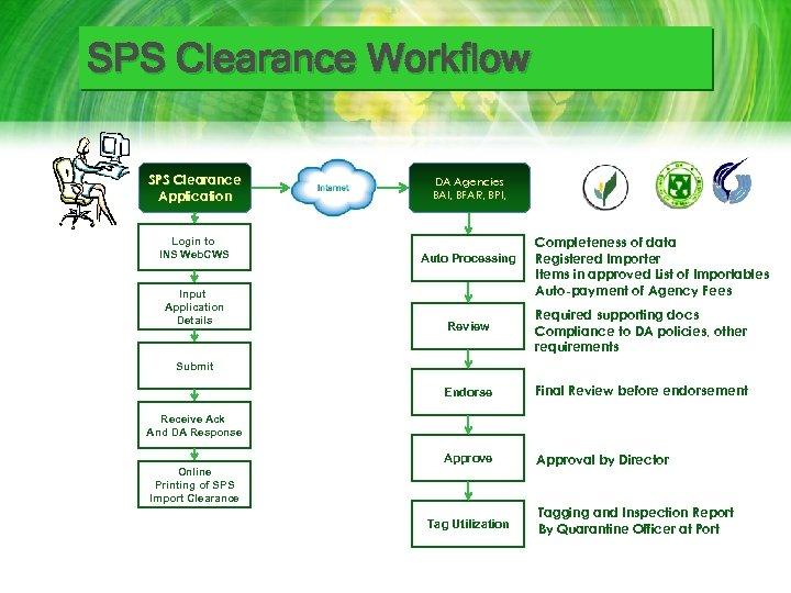 SPS Clearance Workflow SPS Clearance Application DA Agencies BAI, BFAR, BPI, Login to INS