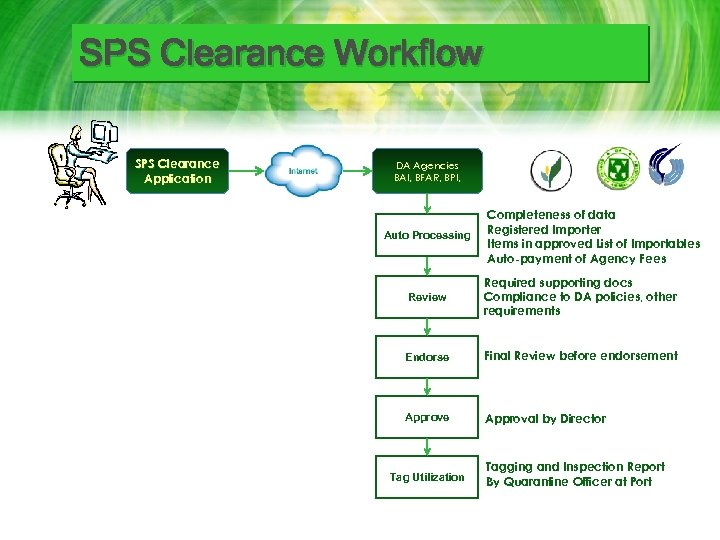 SPS Clearance Workflow SPS Clearance Application DA Agencies BAI, BFAR, BPI, Auto Processing Completeness