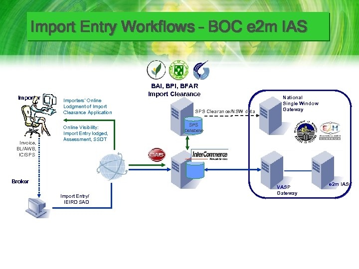 Import Entry Workflows – BOC e 2 m IAS Importer Invoice, BL/AWB, IC/SPS BAI,