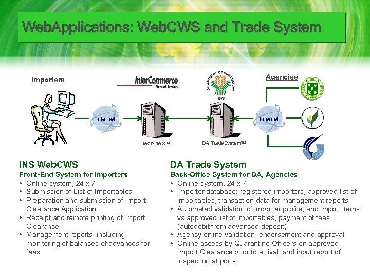 Web. Applications: Web. CWS and Trade System Agencies Importers Internet Web. CWSTM DA Trade.