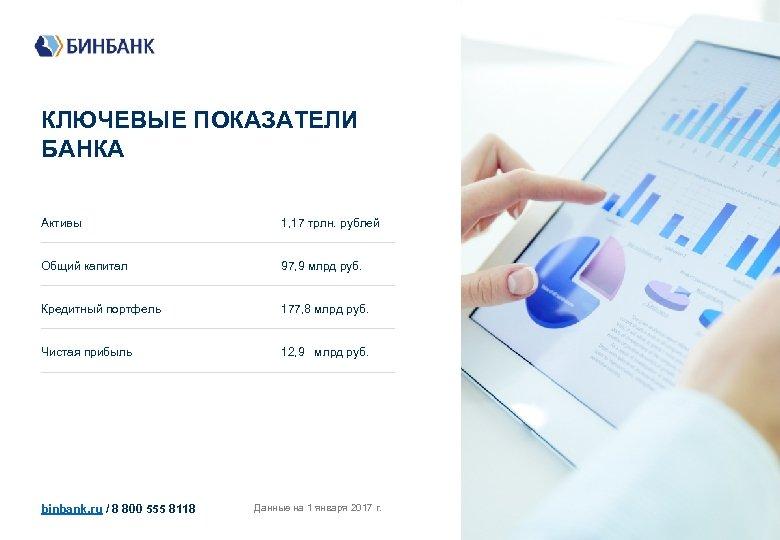 КЛЮЧЕВЫЕ ПОКАЗАТЕЛИ БАНКА Активы 1, 17 трлн. рублей ___________________________ Общий капитал 97, 9 млрд