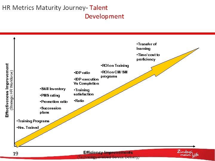 HR Metrics Maturity Journey- Talent Development • Transfer of learning • ROI on Training