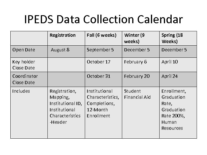 IPEDS Data Collection Calendar Registration Fall (6 weeks) Winter (9 weeks) Spring (18 Weeks)