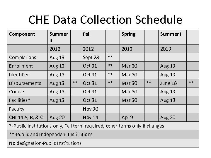 CHE Data Collection Schedule Component Summer II Fall Spring Summer I 2012 2013 Completions