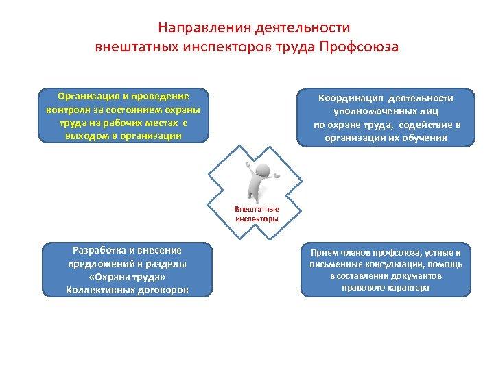 Направления деятельности внештатных инспекторов труда Профсоюза Организация и проведение контроля за состоянием охраны труда