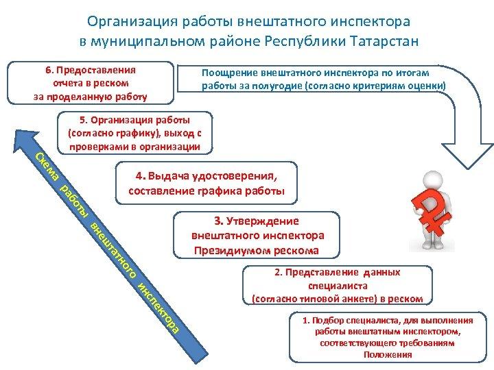 Организация работы внештатного инспектора в муниципальном районе Республики Татарстан 6. Предоставления отчета в реском